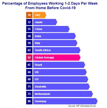 Percentage of work from home